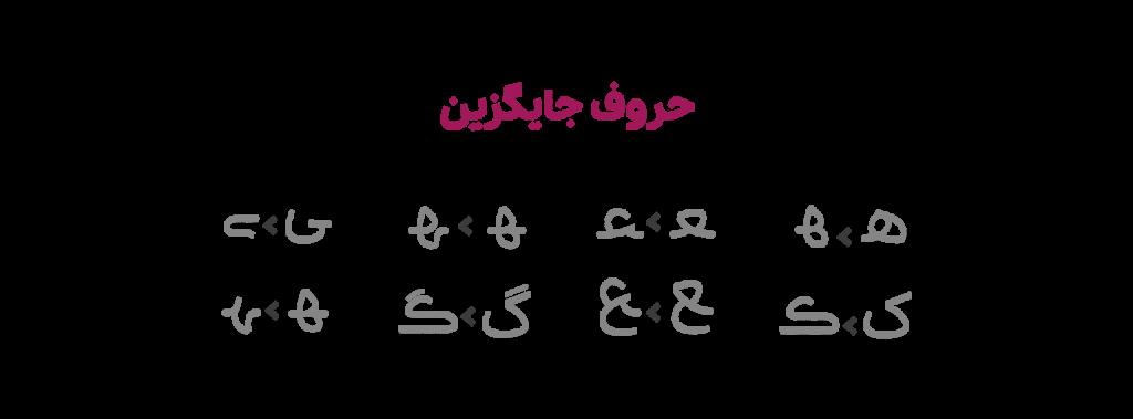 حروف جایگزین در فونت پلاک فارسی