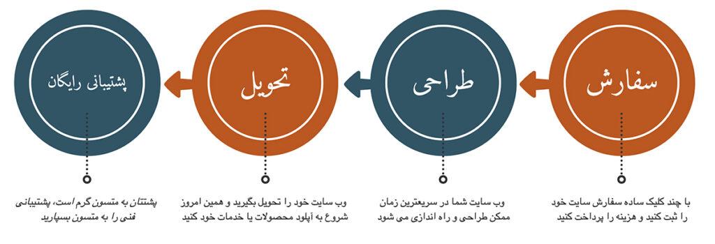 مراحل طراحی و ساخت وب سایت آماده وردپرسی